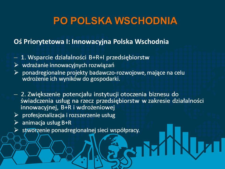 PO POLSKA WSCHODNIA Oś Priorytetowa I: Innowacyjna Polska Wschodnia