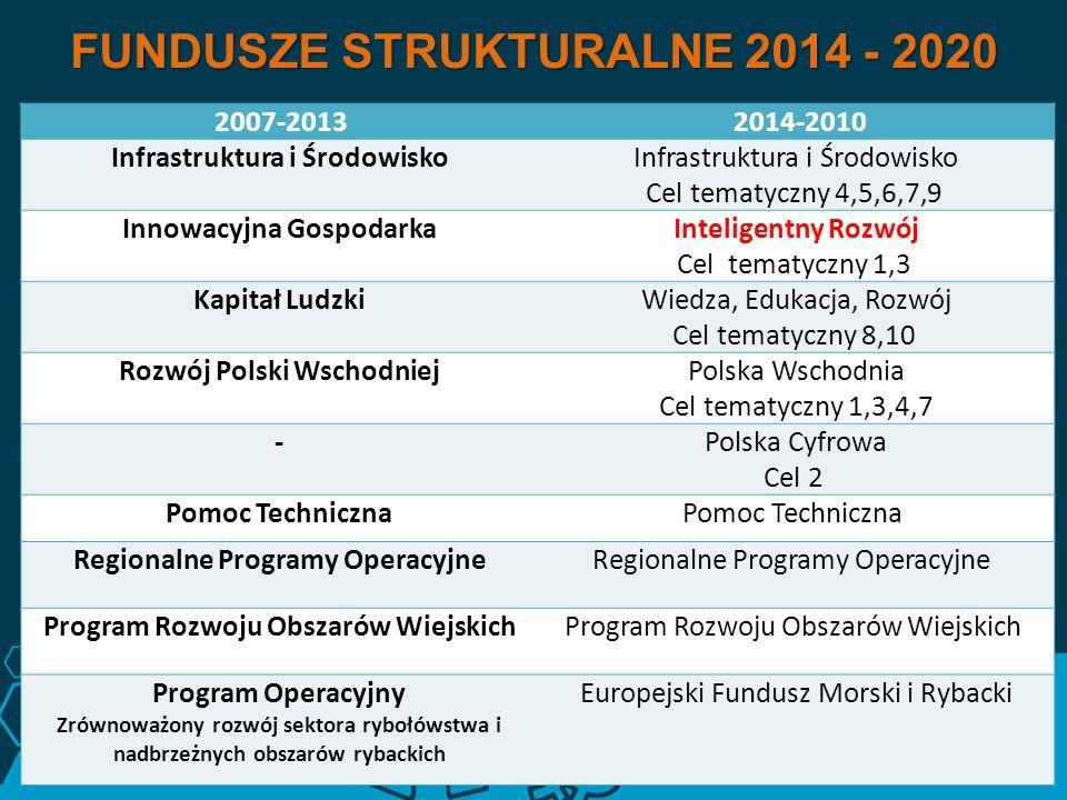 FUNDUSZE STRUKTURALNE 2014 - 2020