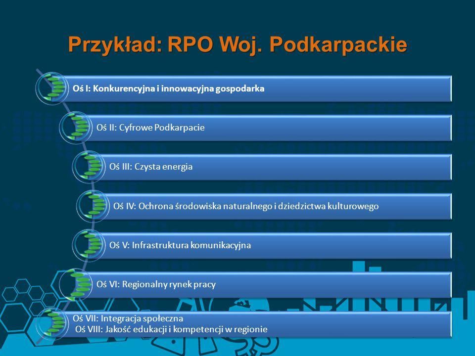 Przykład: RPO Woj. Podkarpackie