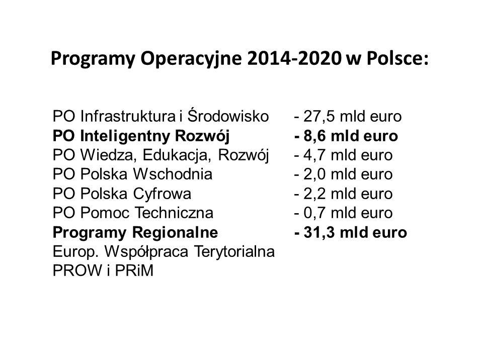 Programy Operacyjne 2014-2020 w Polsce:
