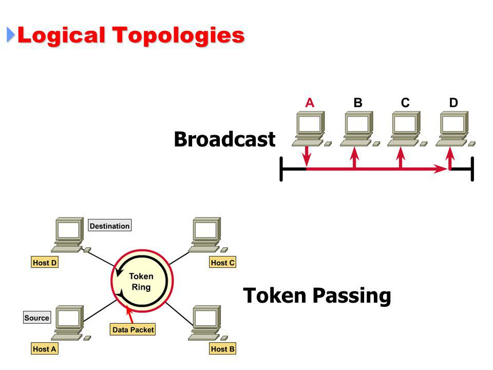 Logical Topologies Broadcast Token Passing