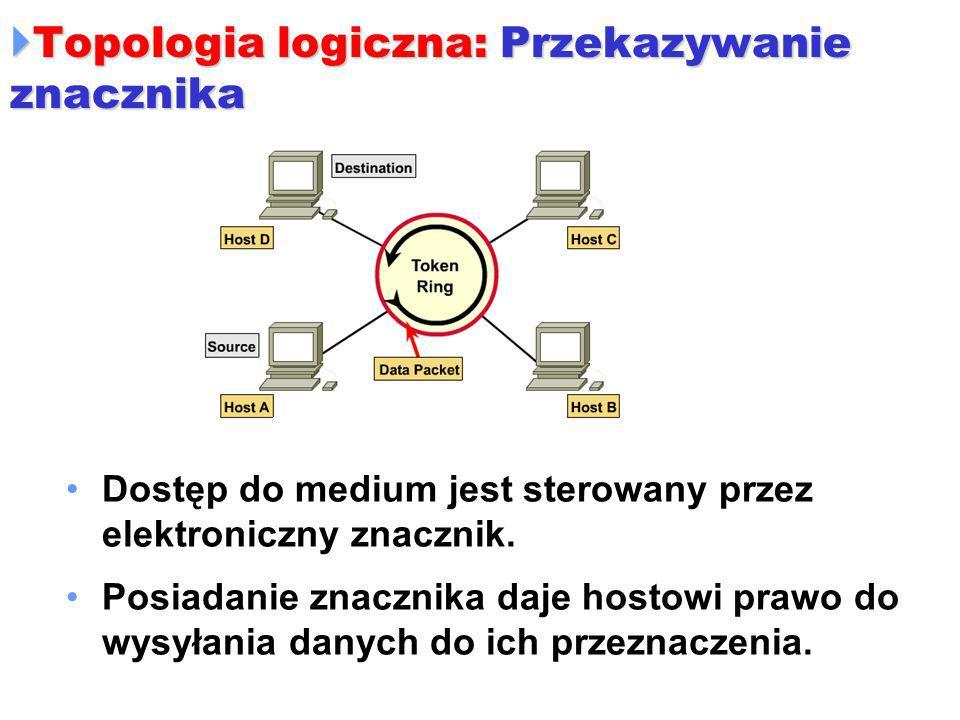 Topologia logiczna: Przekazywanie znacznika