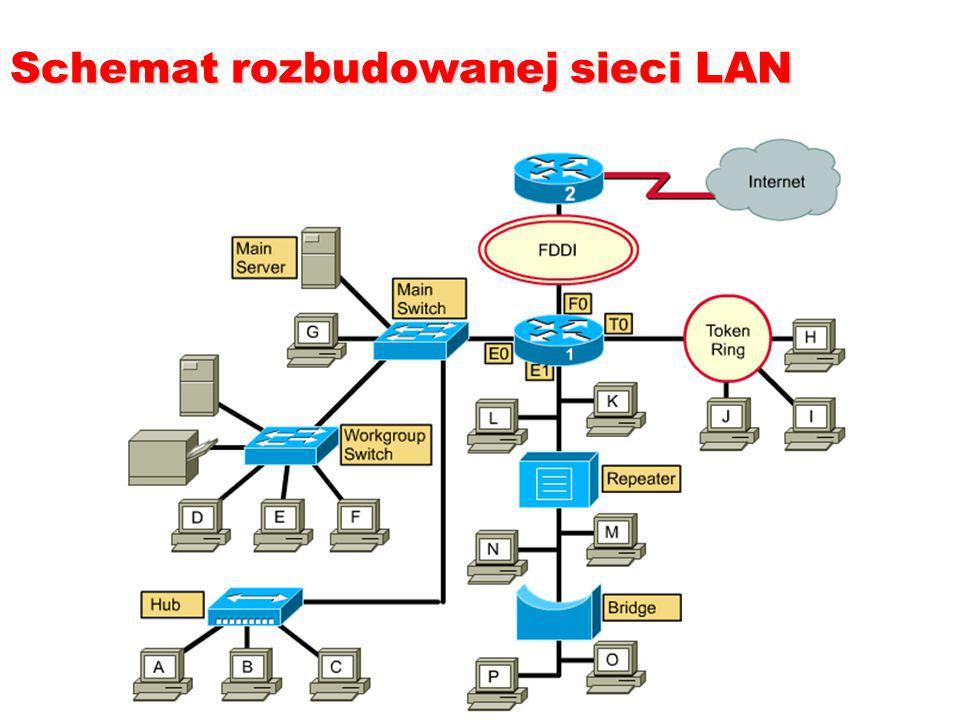 Schemat rozbudowanej sieci LAN
