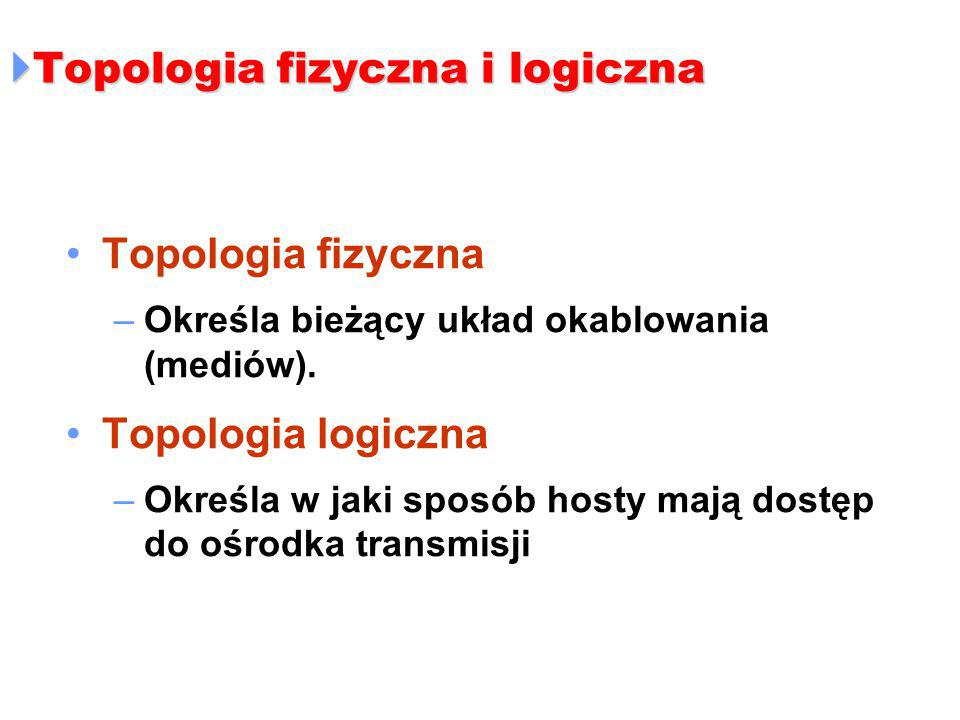 Topologia fizyczna i logiczna
