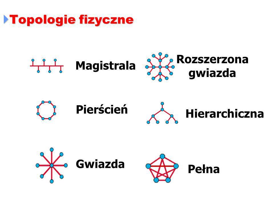 Topologie fizyczne Rozszerzona Magistrala gwiazda Pierścień