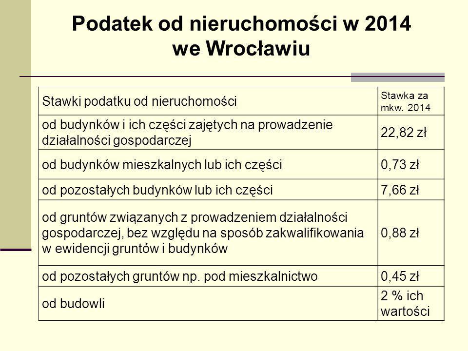 Podatek od nieruchomości w 2014 we Wrocławiu