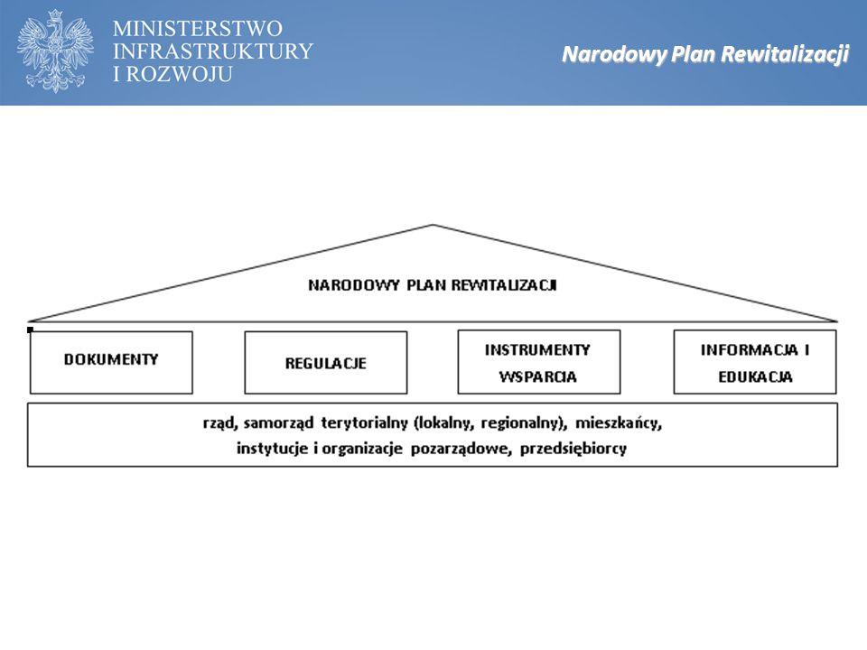 Narodowy Plan Rewitalizacji
