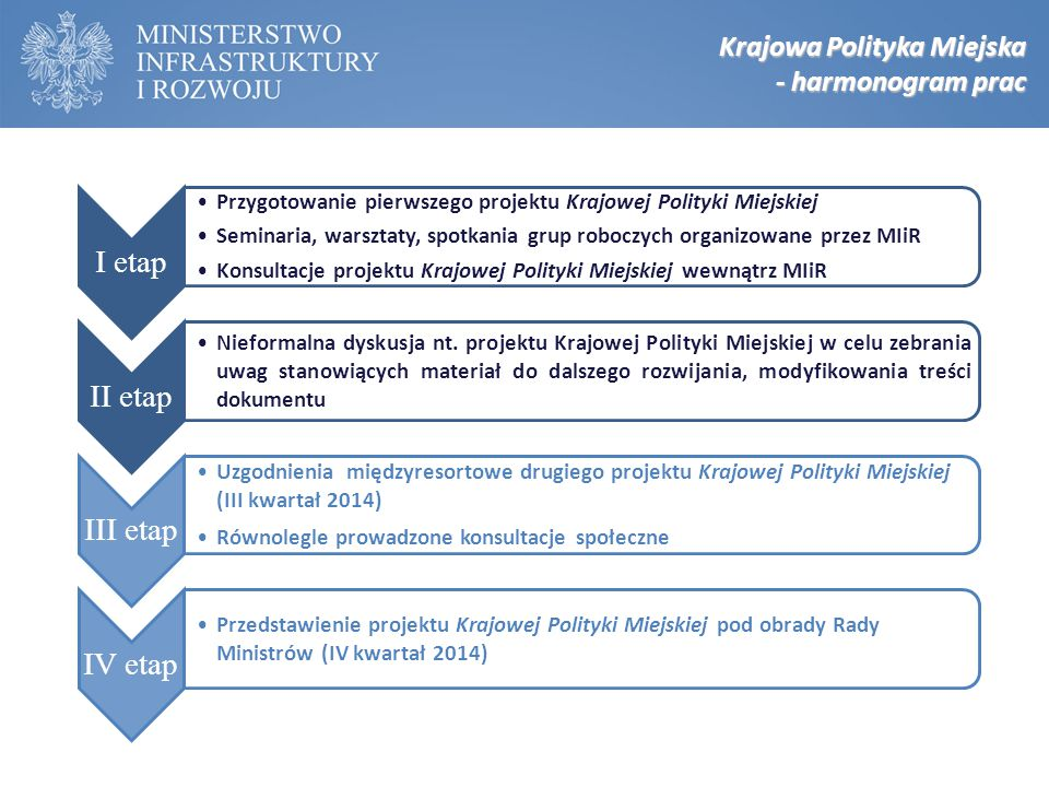 I etap II etap III etap IV etap Krajowa Polityka Miejska