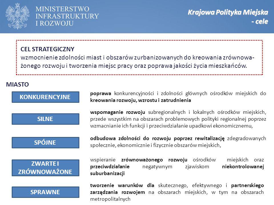 Krajowa Polityka Miejska - cele