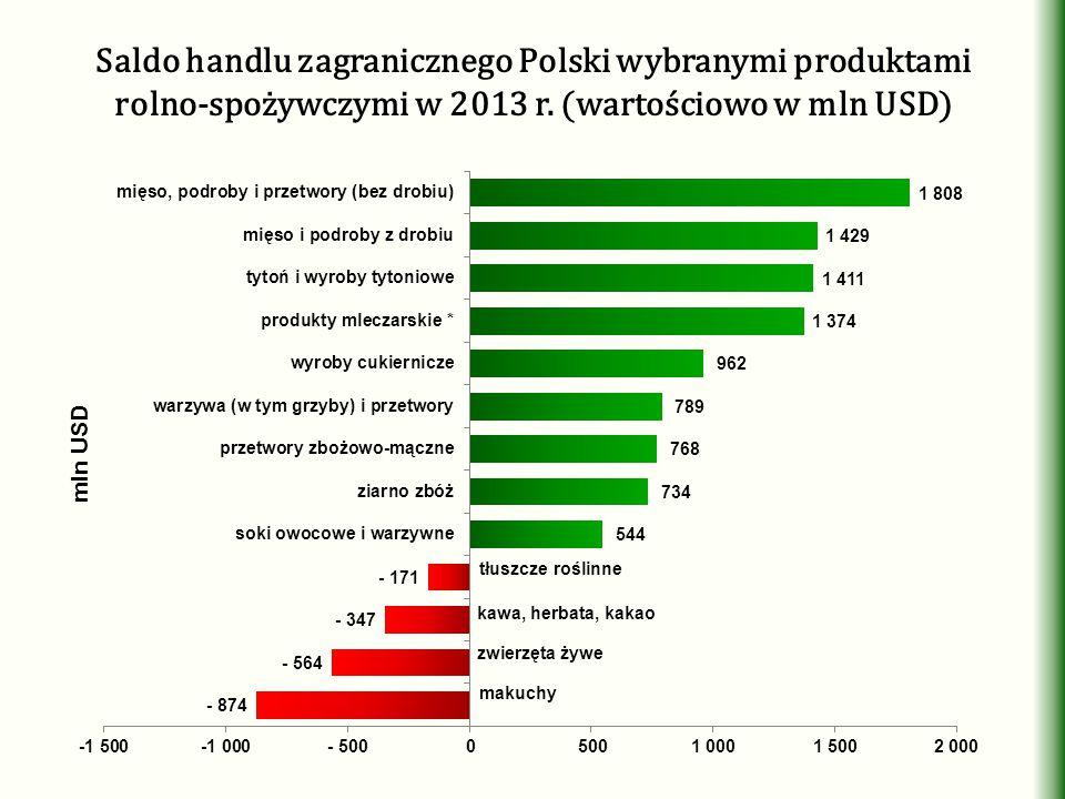 Saldo handlu zagranicznego Polski wybranymi produktami rolno-spożywczymi w 2013 r.