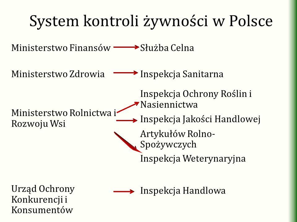 System kontroli żywności w Polsce