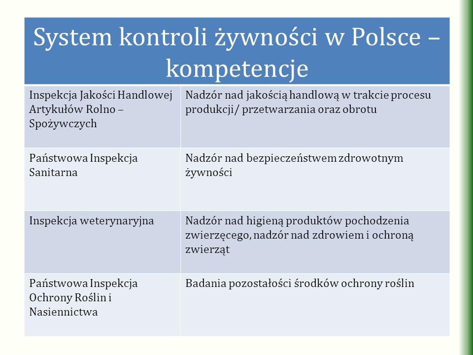 System kontroli żywności w Polsce – kompetencje