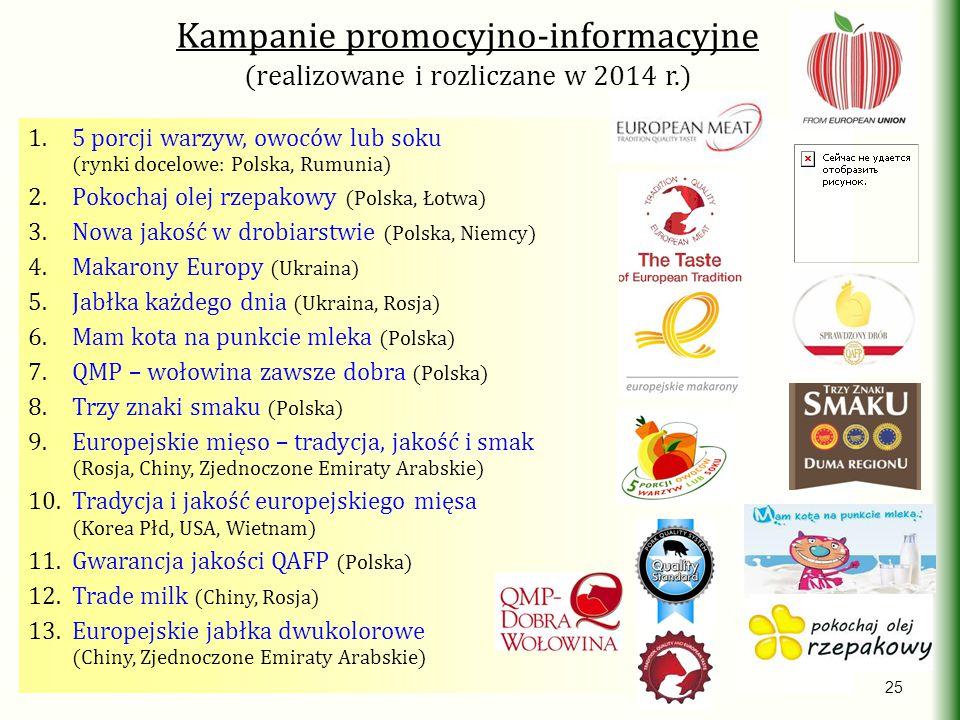 Kampanie promocyjno-informacyjne (realizowane i rozliczane w 2014 r.)