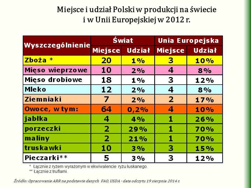 Miejsce i udział Polski w produkcji na świecie i w Unii Europejskiej w 2012 r.
