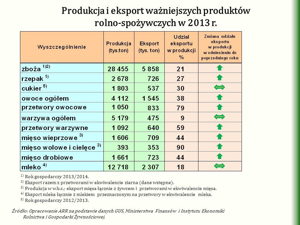 Produkcja i eksport ważniejszych produktów rolno-spożywczych w 2013 r.