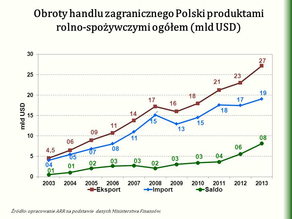 Obroty handlu zagranicznego Polski produktami rolno-spożywczymi ogółem (mld USD)