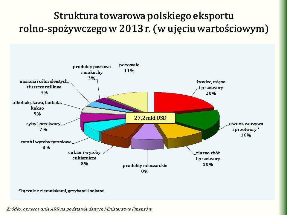 Struktura towarowa polskiego eksportu rolno-spożywczego w 2013 r