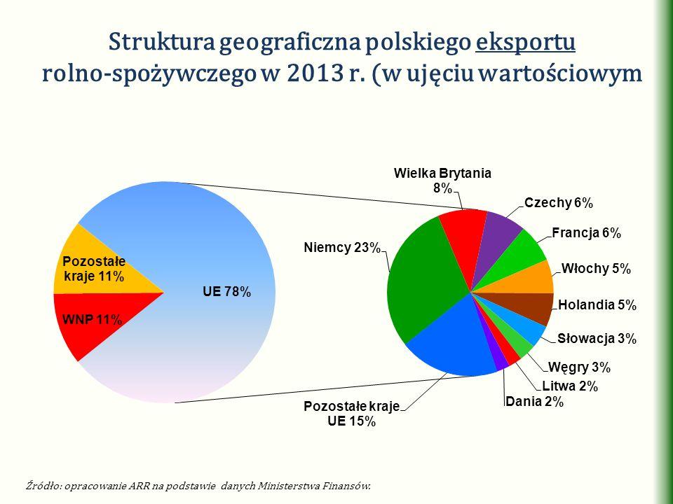 Struktura geograficzna polskiego eksportu rolno-spożywczego w 2013 r