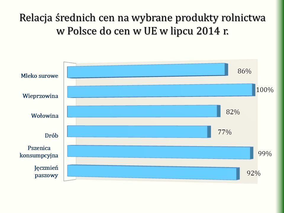 Relacja średnich cen na wybrane produkty rolnictwa w Polsce do cen w UE w lipcu 2014 r.