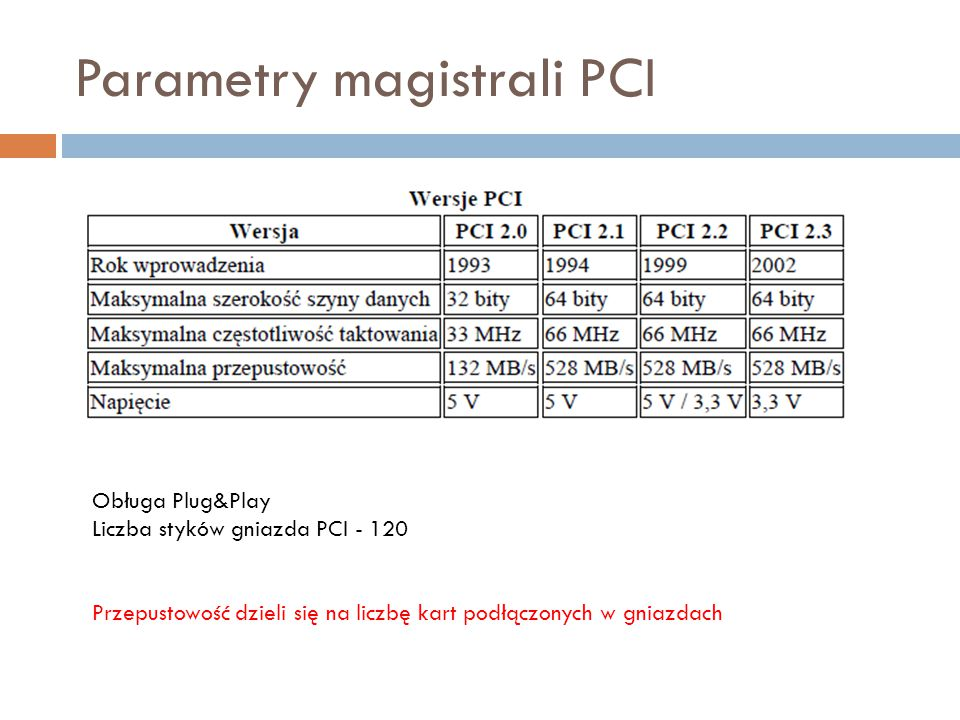 Parametry magistrali PCI