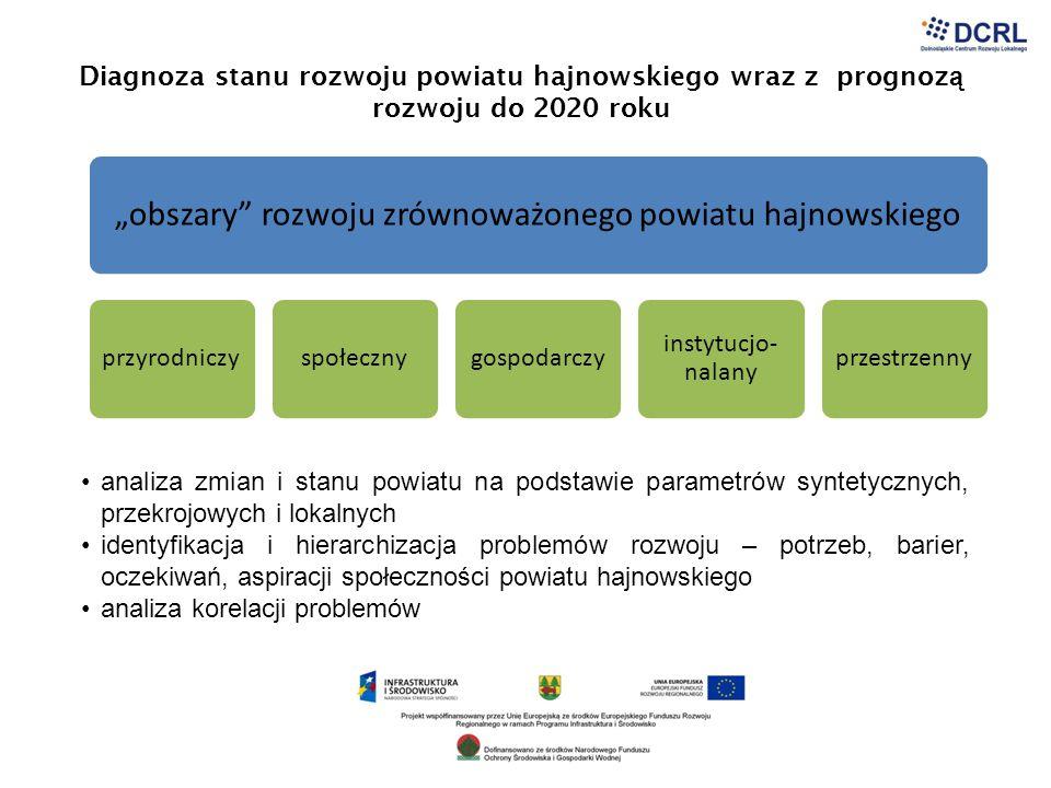"""""""obszary rozwoju zrównoważonego powiatu hajnowskiego"""