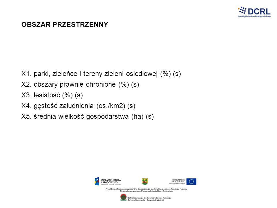 OBSZAR PRZESTRZENNY X1. parki, zieleńce i tereny zieleni osiedlowej (%) (s) X2. obszary prawnie chronione (%) (s)