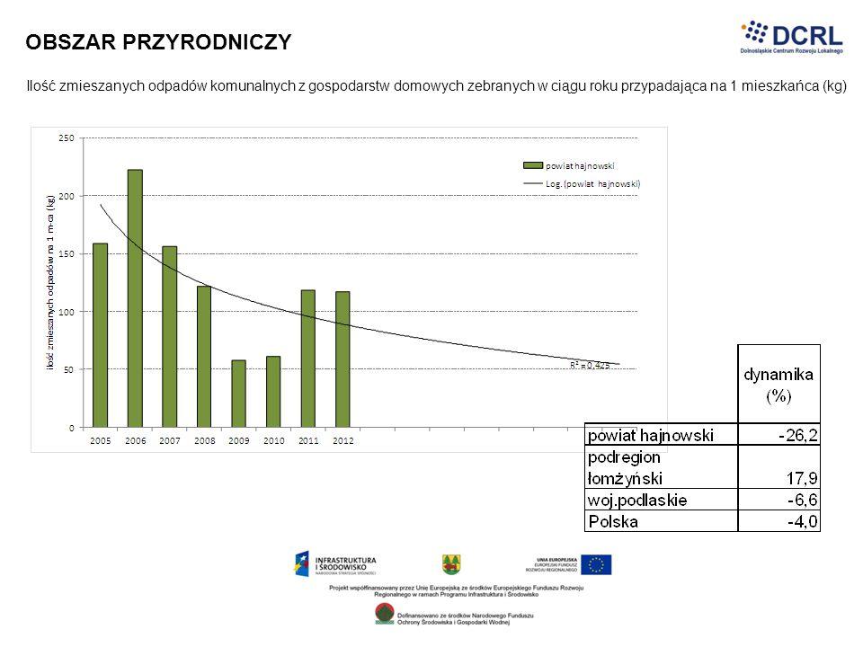 OBSZAR PRZYRODNICZY Ilość zmieszanych odpadów komunalnych z gospodarstw domowych zebranych w ciągu roku przypadająca na 1 mieszkańca (kg)