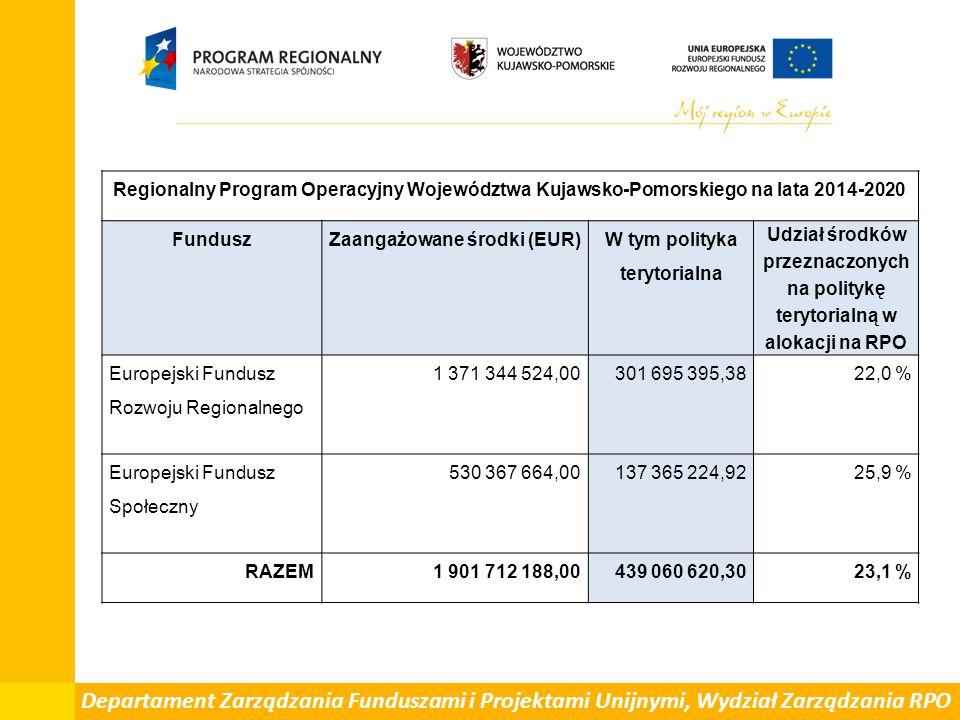 Zaangażowane środki (EUR) W tym polityka terytorialna