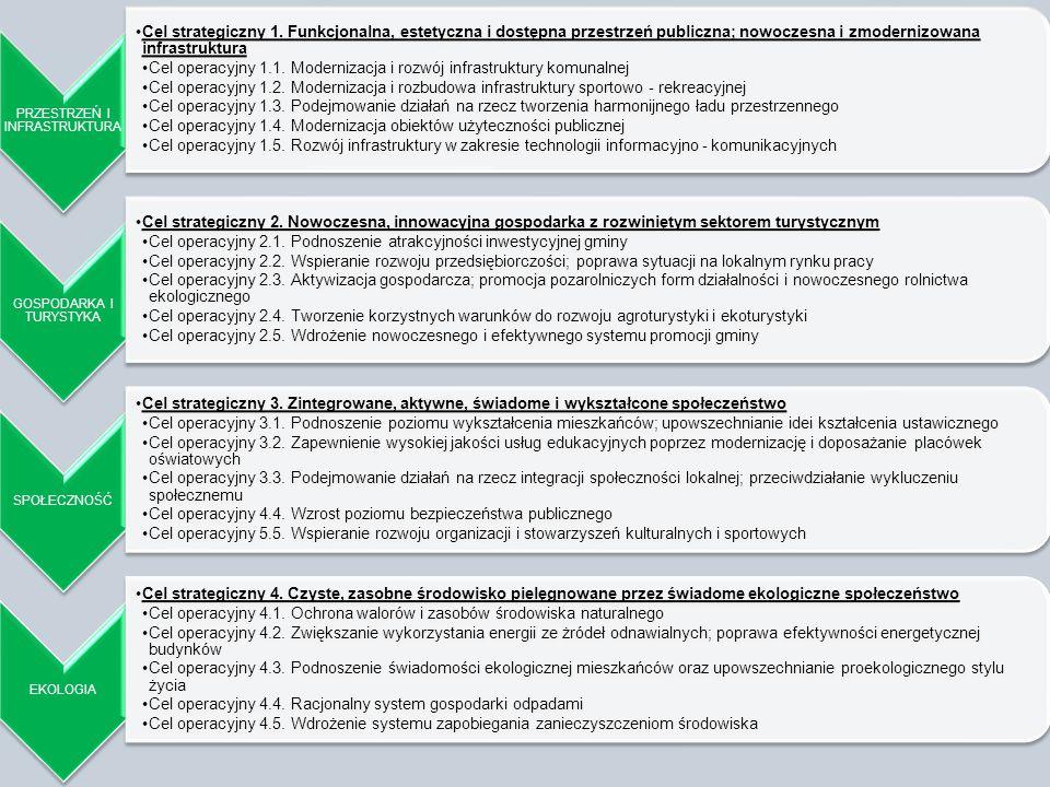 Cel operacyjny 1.1. Modernizacja i rozwój infrastruktury komunalnej
