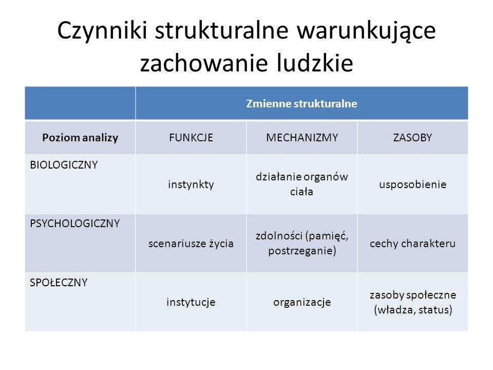 Czynniki strukturalne warunkujące zachowanie ludzkie