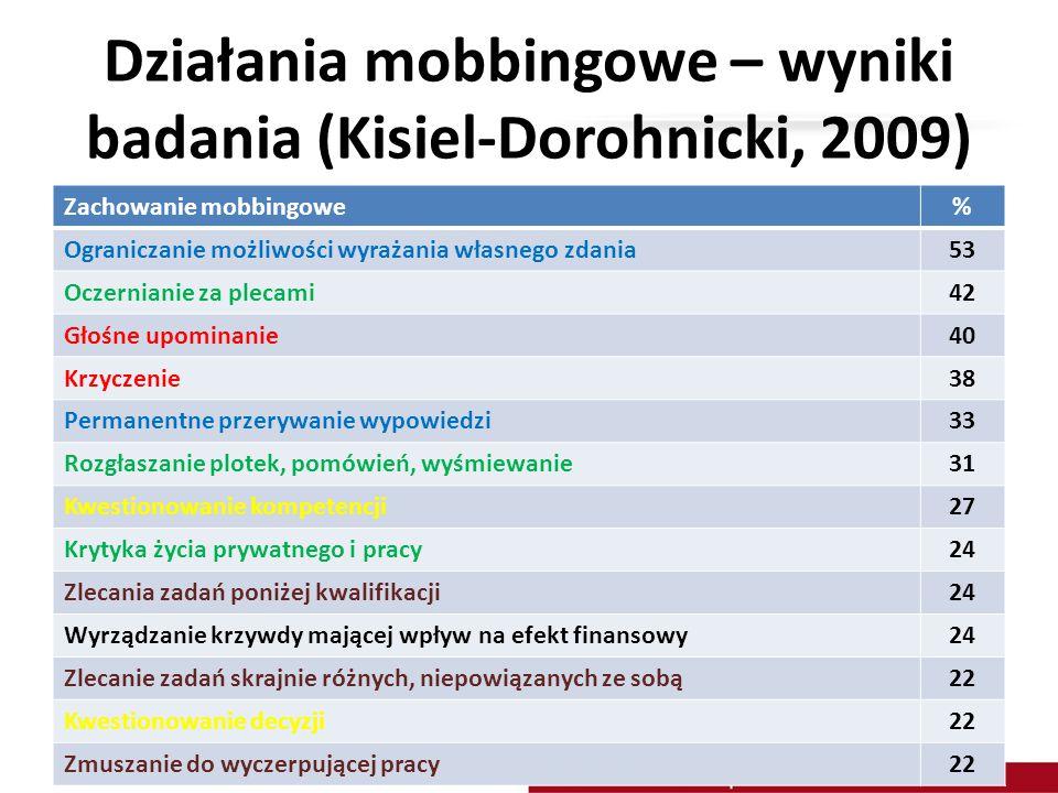 Działania mobbingowe – wyniki badania (Kisiel-Dorohnicki, 2009)