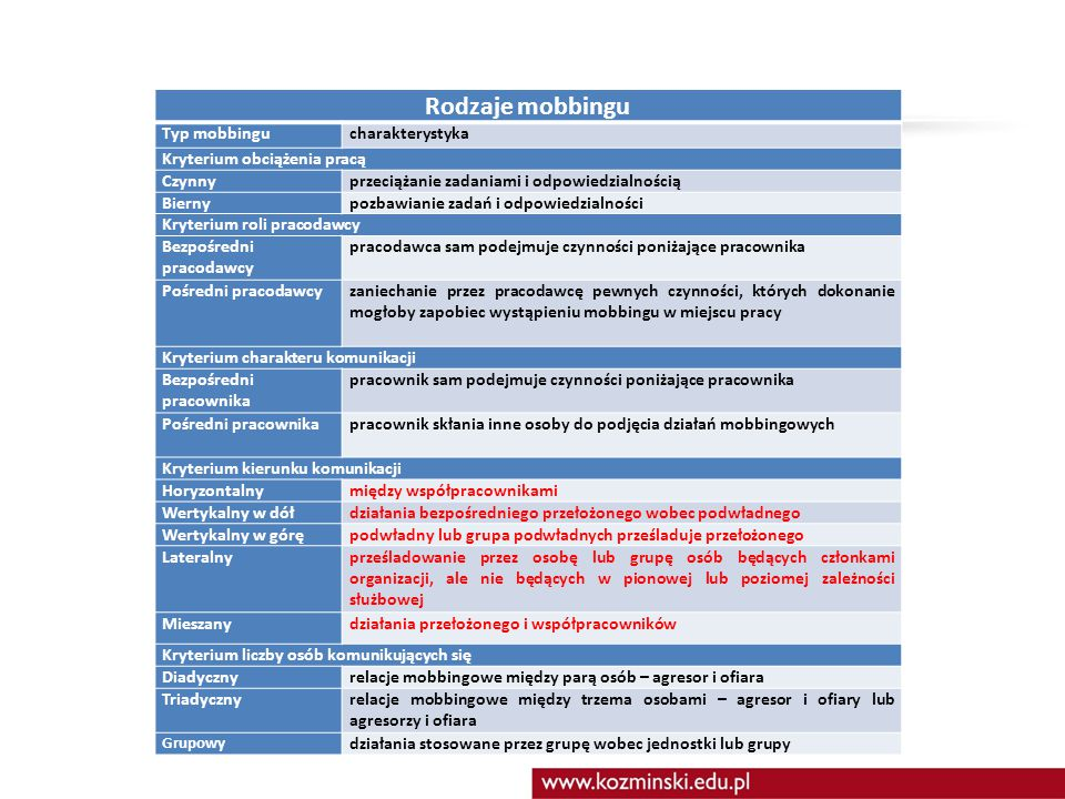 Rodzaje mobbingu Typ mobbingu charakterystyka