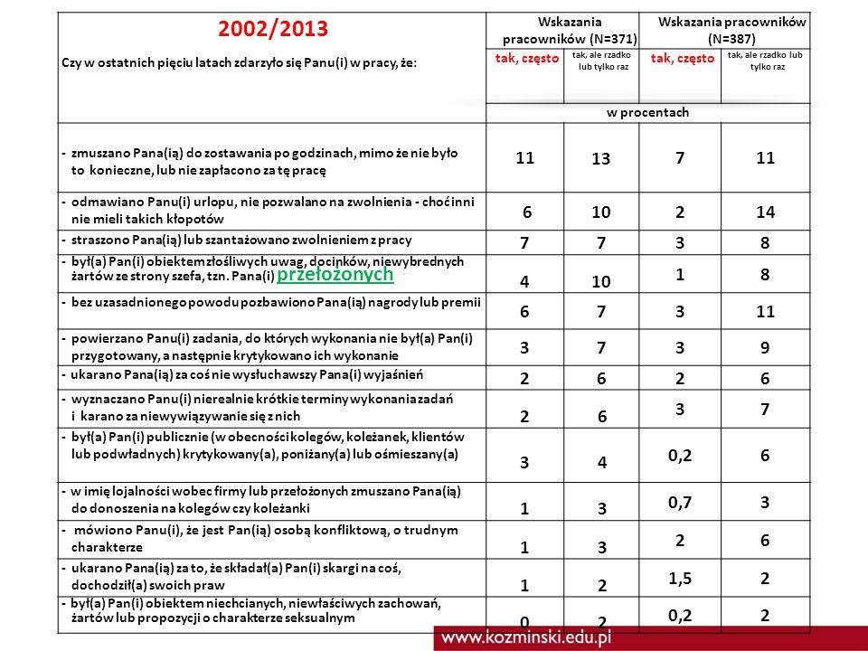 2002/2013. Czy w ostatnich pięciu latach zdarzyło się Panu(i) w pracy, że: Wskazania pracowników (N=371)