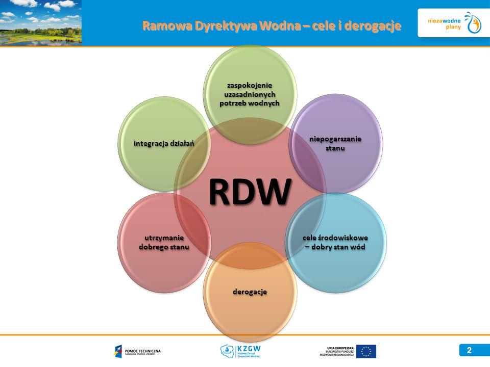 Ramowa Dyrektywa Wodna – cele i derogacje