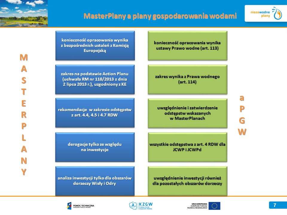 MasterPlany a plany gospodarowania wodami