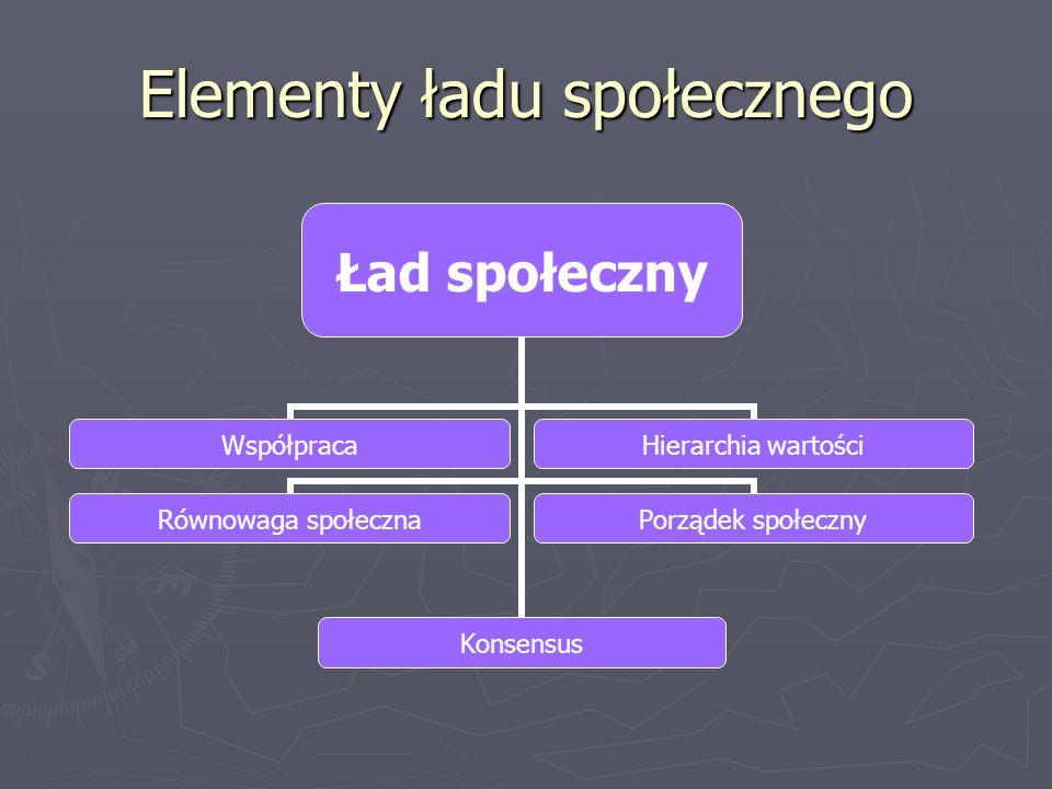 Elementy ładu społecznego