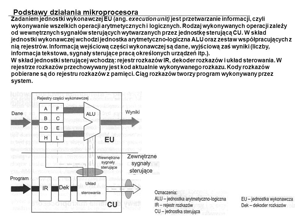 Podstawy działania mikroprocesora