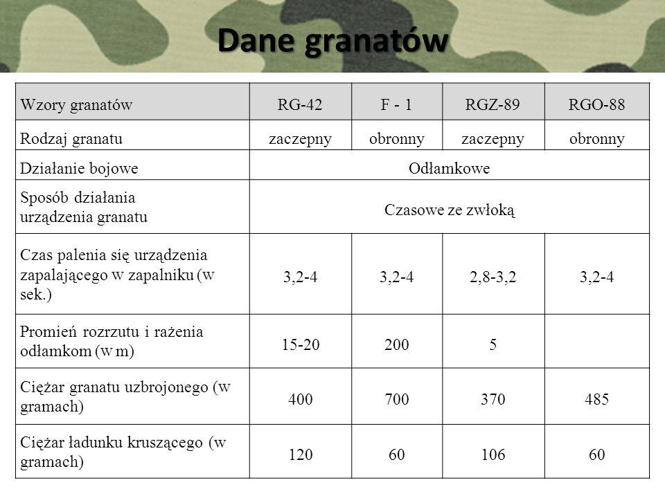 Dane granatów Wzory granatów RG-42 F - 1 RGZ-89 RGO-88 Rodzaj granatu