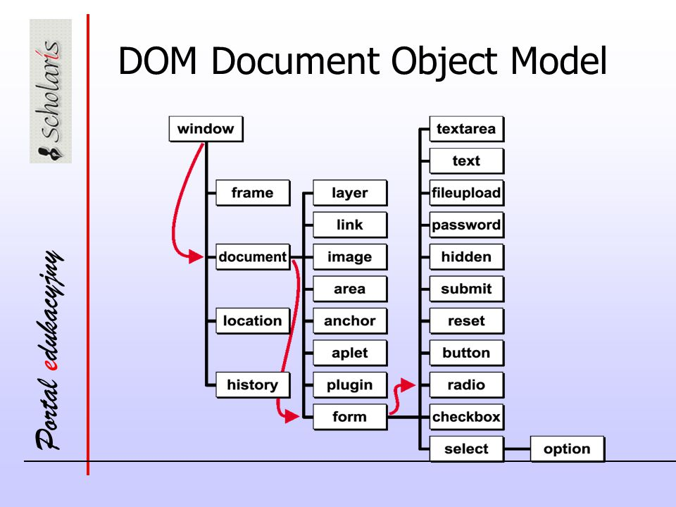 DOM Document Object Model