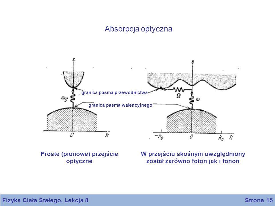 Absorpcja optyczna Proste (pionowe) przejście optyczne
