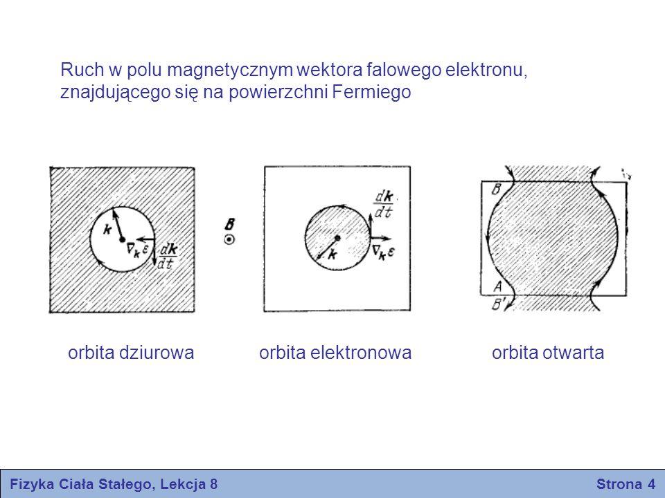 Fizyka Ciała Stałego, Lekcja 8 Strona 4