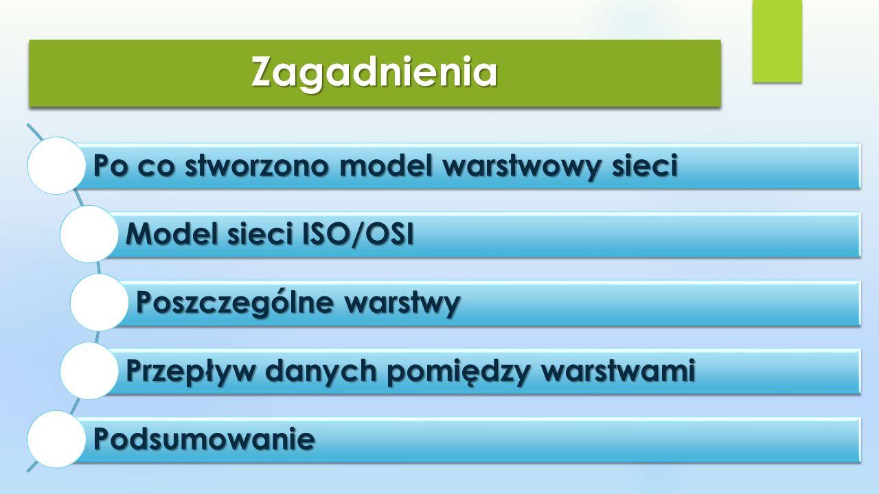 Zagadnienia Po co stworzono model warstwowy sieci Model sieci ISO/OSI
