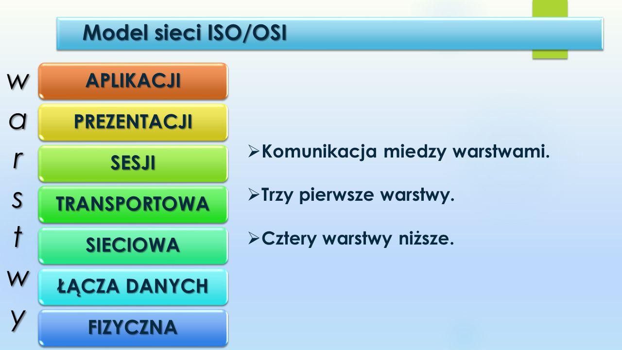 warstwy Model sieci ISO/OSI Komunikacja miedzy warstwami.