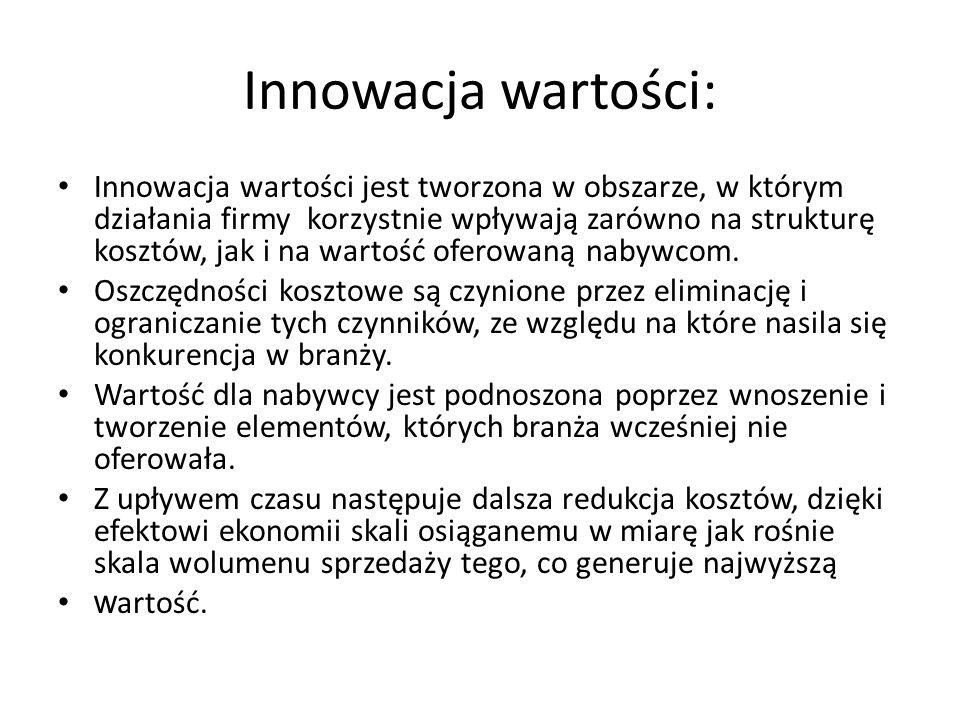Innowacja wartości: