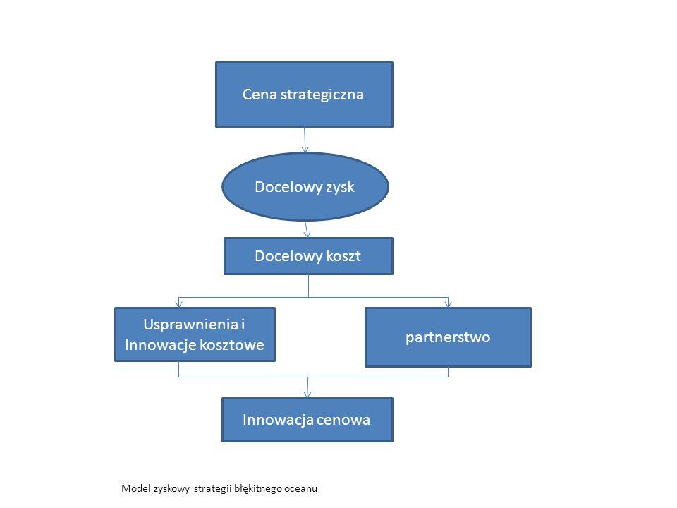 Cena strategiczna Docelowy zysk Docelowy koszt Usprawnienia i