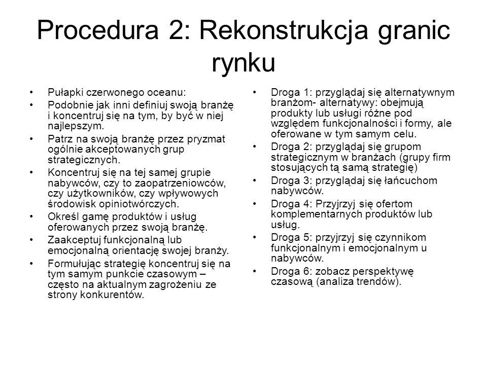 Procedura 2: Rekonstrukcja granic rynku