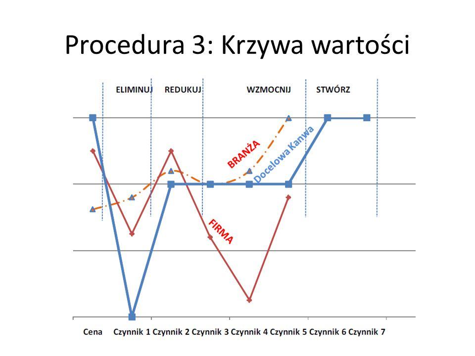Procedura 3: Krzywa wartości