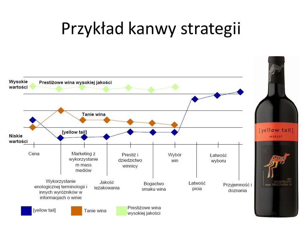 Przykład kanwy strategii