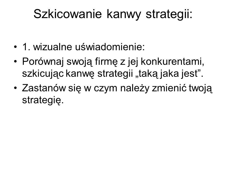 Szkicowanie kanwy strategii: