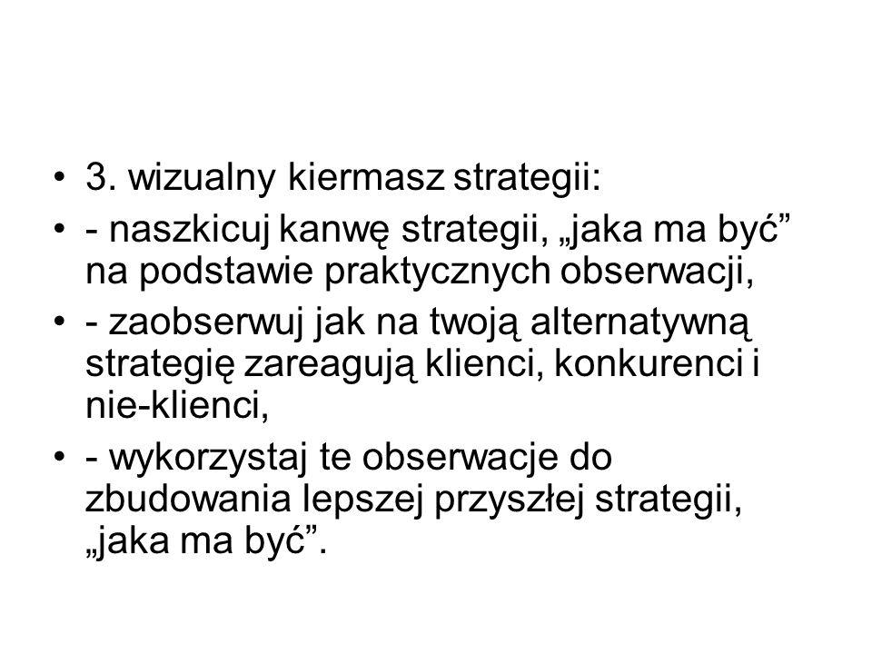 3. wizualny kiermasz strategii:
